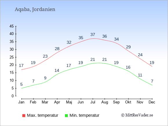 Genomsnittliga temperaturer i Aqaba -natt och dag: Januari 5;17. Februari 7;19. Mars 9;23. April 14;28. Maj 17;32. Juni 19;35. Juli 21;37. Augusti 21;36. September 19;34. Oktober 16;29. November 11;24. December 7;19.