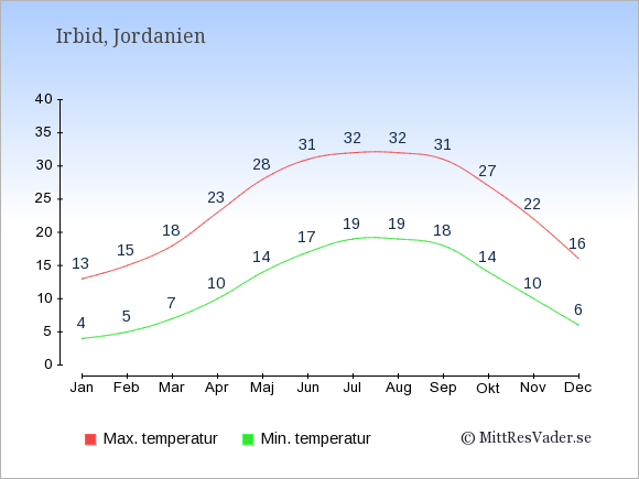 Genomsnittliga temperaturer i Irbid -natt och dag: Januari 4;13. Februari 5;15. Mars 7;18. April 10;23. Maj 14;28. Juni 17;31. Juli 19;32. Augusti 19;32. September 18;31. Oktober 14;27. November 10;22. December 6;16.