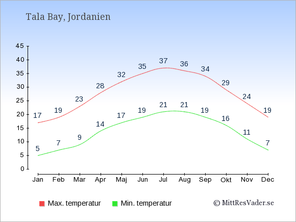 Genomsnittliga temperaturer i Tala Bay -natt och dag: Januari 5;17. Februari 7;19. Mars 9;23. April 14;28. Maj 17;32. Juni 19;35. Juli 21;37. Augusti 21;36. September 19;34. Oktober 16;29. November 11;24. December 7;19.