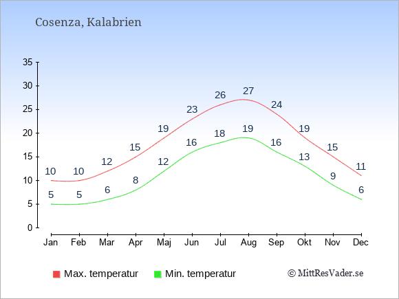 Genomsnittliga temperaturer i Cosenza -natt och dag: Januari 5;10. Februari 5;10. Mars 6;12. April 8;15. Maj 12;19. Juni 16;23. Juli 18;26. Augusti 19;27. September 16;24. Oktober 13;19. November 9;15. December 6;11.