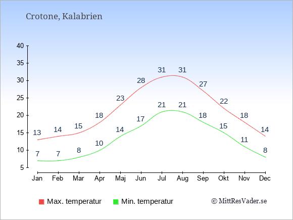 Genomsnittliga temperaturer i Crotone -natt och dag: Januari 7;13. Februari 7;14. Mars 8;15. April 10;18. Maj 14;23. Juni 17;28. Juli 21;31. Augusti 21;31. September 18;27. Oktober 15;22. November 11;18. December 8;14.