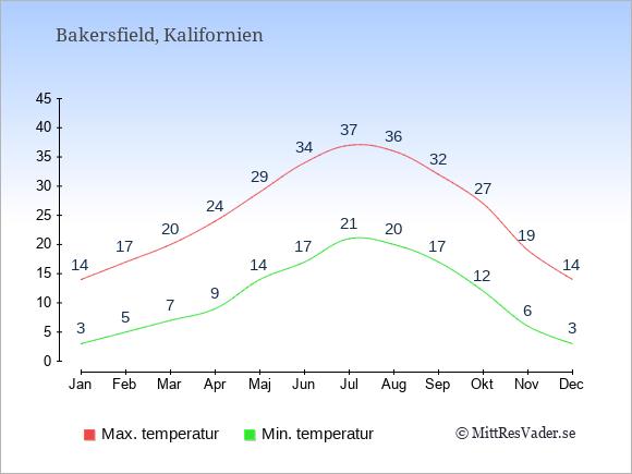 Genomsnittliga temperaturer i Bakersfield -natt och dag: Januari 3;14. Februari 5;17. Mars 7;20. April 9;24. Maj 14;29. Juni 17;34. Juli 21;37. Augusti 20;36. September 17;32. Oktober 12;27. November 6;19. December 3;14.