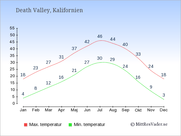 Genomsnittliga temperaturer i Death Valley -natt och dag: Januari 4;18. Februari 8;23. Mars 12;27. April 16;31. Maj 21;37. Juni 27;42. Juli 30;46. Augusti 29;44. September 24;40. Oktober 16;33. November 9;24. December 3;18.