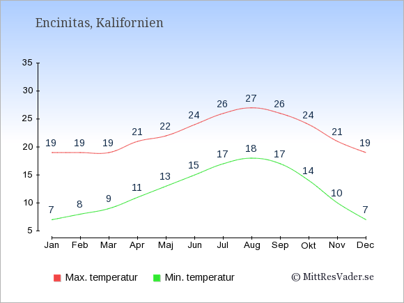 Genomsnittliga temperaturer i Encinitas -natt och dag: Januari 7;19. Februari 8;19. Mars 9;19. April 11;21. Maj 13;22. Juni 15;24. Juli 17;26. Augusti 18;27. September 17;26. Oktober 14;24. November 10;21. December 7;19.