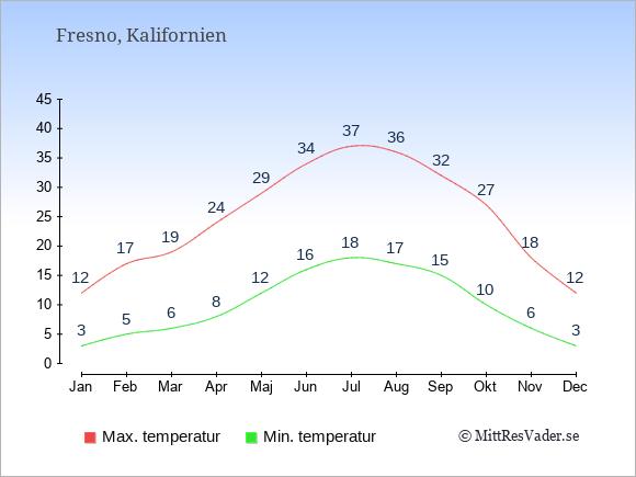 Genomsnittliga temperaturer i Fresno -natt och dag: Januari 3;12. Februari 5;17. Mars 6;19. April 8;24. Maj 12;29. Juni 16;34. Juli 18;37. Augusti 17;36. September 15;32. Oktober 10;27. November 6;18. December 3;12.