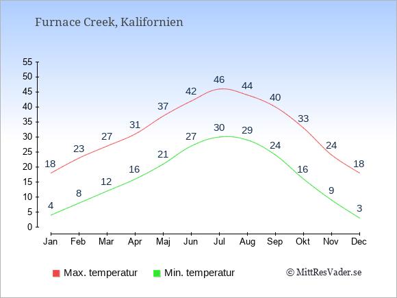 Genomsnittliga temperaturer i Furnace Creek -natt och dag: Januari 4;18. Februari 8;23. Mars 12;27. April 16;31. Maj 21;37. Juni 27;42. Juli 30;46. Augusti 29;44. September 24;40. Oktober 16;33. November 9;24. December 3;18.