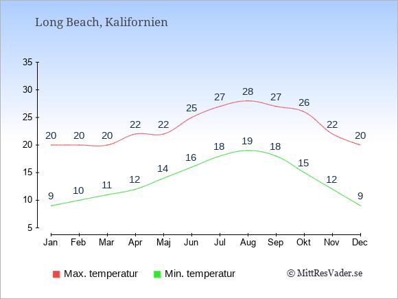 Genomsnittliga temperaturer i Long Beach -natt och dag: Januari 9;20. Februari 10;20. Mars 11;20. April 12;22. Maj 14;22. Juni 16;25. Juli 18;27. Augusti 19;28. September 18;27. Oktober 15;26. November 12;22. December 9;20.