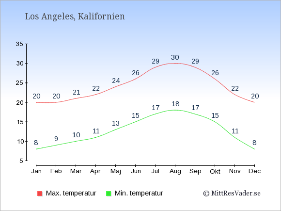 Genomsnittliga temperaturer i Los Angeles -natt och dag: Januari 8;20. Februari 9;20. Mars 10;21. April 11;22. Maj 13;24. Juni 15;26. Juli 17;29. Augusti 18;30. September 17;29. Oktober 15;26. November 11;22. December 8;20.