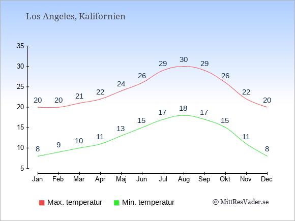 Medelhavsklimat i Kalifornien ger trevliga temperaturer året runt.
