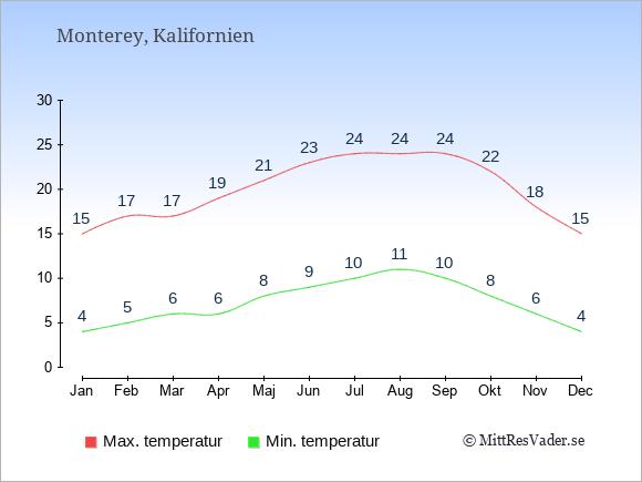 Genomsnittliga temperaturer i Monterey -natt och dag: Januari 4;15. Februari 5;17. Mars 6;17. April 6;19. Maj 8;21. Juni 9;23. Juli 10;24. Augusti 11;24. September 10;24. Oktober 8;22. November 6;18. December 4;15.