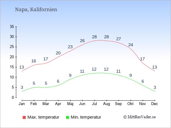 Genomsnittliga temperaturer i Napa -natt och dag: Januari 3;13. Februari 5;16. Mars 5;17. April 6;20. Maj 9;23. Juni 11;26. Juli 12;28. Augusti 12;28. September 11;27. Oktober 9;24. November 6;17. December 3;13.