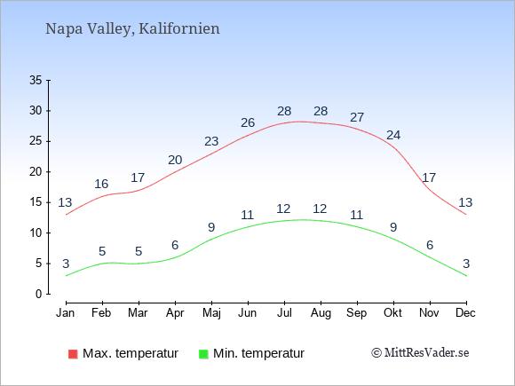 Genomsnittliga temperaturer i Napa Valley -natt och dag: Januari 3;13. Februari 5;16. Mars 5;17. April 6;20. Maj 9;23. Juni 11;26. Juli 12;28. Augusti 12;28. September 11;27. Oktober 9;24. November 6;17. December 3;13.