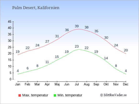 Genomsnittliga temperaturer i Palm Desert -natt och dag: Januari 4;19. Februari 6;22. Mars 8;24. April 11;27. Maj 15;31. Juni 19;36. Juli 23;39. Augusti 22;38. September 19;35. Oktober 14;30. November 8;24. December 4;20.