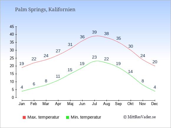 Genomsnittliga temperaturer i Palm Springs -natt och dag: Januari 4;19. Februari 6;22. Mars 8;24. April 11;27. Maj 15;31. Juni 19;36. Juli 23;39. Augusti 22;38. September 19;35. Oktober 14;30. November 8;24. December 4;20.