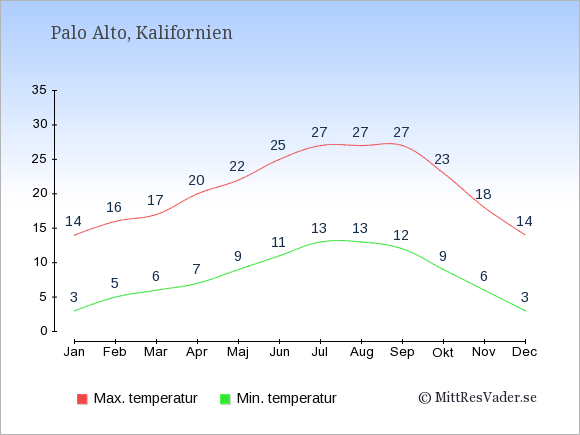 Genomsnittliga temperaturer i Palo Alto -natt och dag: Januari 3;14. Februari 5;16. Mars 6;17. April 7;20. Maj 9;22. Juni 11;25. Juli 13;27. Augusti 13;27. September 12;27. Oktober 9;23. November 6;18. December 3;14.