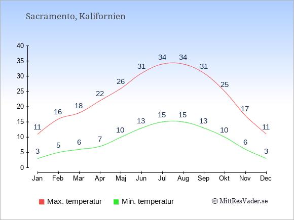 Genomsnittliga temperaturer i Sacramento -natt och dag: Januari 3;11. Februari 5;16. Mars 6;18. April 7;22. Maj 10;26. Juni 13;31. Juli 15;34. Augusti 15;34. September 13;31. Oktober 10;25. November 6;17. December 3;11.
