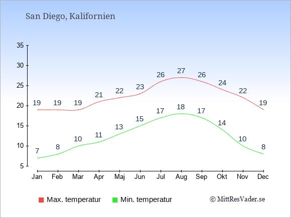 Temperaturer i San Diego -dag och natt.