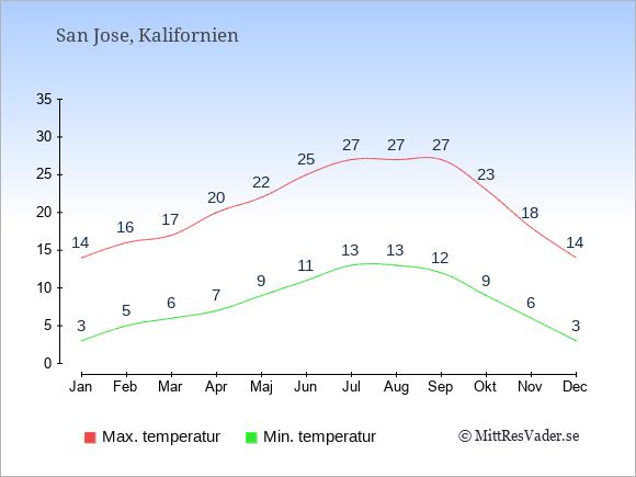 Temperaturer i San Jose -dag och natt.