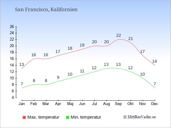 Genomsnittliga temperaturer i San Francisco -natt och dag: Januari 7;13. Februari 8;16. Mars 8;16. April 9;17. Maj 10;18. Juni 11;19. Juli 12;20. Augusti 13;20. September 13;22. Oktober 12;21. November 10;17. December 7;14.