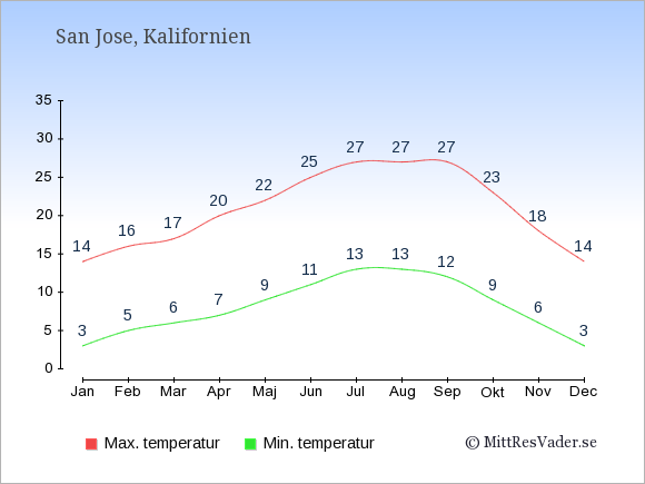 Genomsnittliga temperaturer i San Jose -natt och dag: Januari 3;14. Februari 5;16. Mars 6;17. April 7;20. Maj 9;22. Juni 11;25. Juli 13;27. Augusti 13;27. September 12;27. Oktober 9;23. November 6;18. December 3;14.
