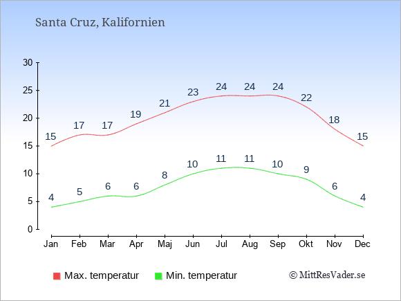 Genomsnittliga temperaturer i Santa Cruz -natt och dag: Januari 4;15. Februari 5;17. Mars 6;17. April 6;19. Maj 8;21. Juni 10;23. Juli 11;24. Augusti 11;24. September 10;24. Oktober 9;22. November 6;18. December 4;15.