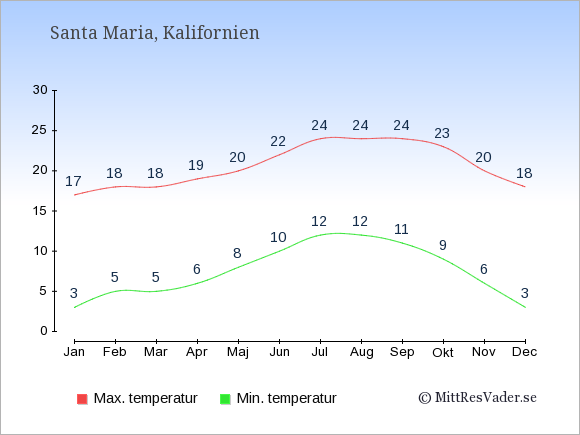 Genomsnittliga temperaturer i Santa Maria -natt och dag: Januari 3;17. Februari 5;18. Mars 5;18. April 6;19. Maj 8;20. Juni 10;22. Juli 12;24. Augusti 12;24. September 11;24. Oktober 9;23. November 6;20. December 3;18.