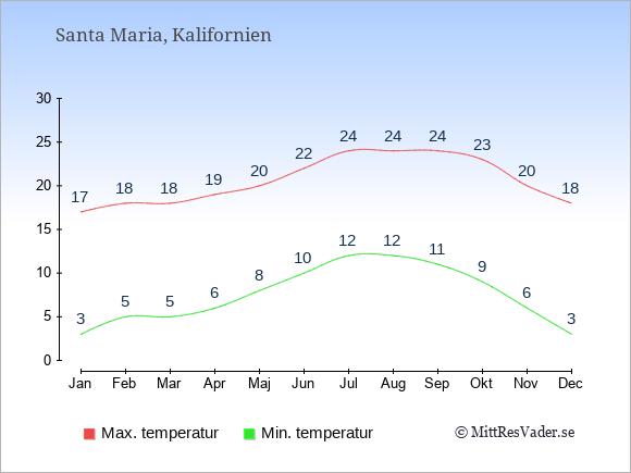 Genomsnittliga temperaturer i Santa Maria -natt och dag: Januari 3;17. Februari 5;18. Mars 5;18. April 6;19. Maj 8;20. Juni 10;22. Juli 12;24. Augusti 12;24. September 11;24. Oktober 9;23. November 6;20. December 3;18.