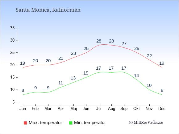 Genomsnittliga temperaturer i Santa Monica -natt och dag: Januari 8;19. Februari 9;20. Mars 9;20. April 11;21. Maj 13;23. Juni 15;25. Juli 17;28. Augusti 17;28. September 17;27. Oktober 14;25. November 10;22. December 8;19.