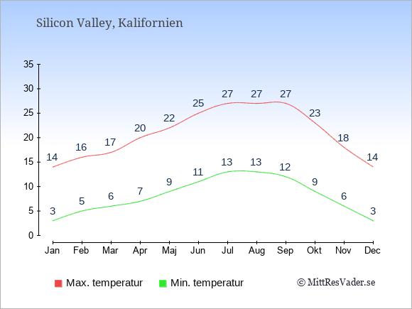 Genomsnittliga temperaturer i Silicon Valley -natt och dag: Januari 3;14. Februari 5;16. Mars 6;17. April 7;20. Maj 9;22. Juni 11;25. Juli 13;27. Augusti 13;27. September 12;27. Oktober 9;23. November 6;18. December 3;14.