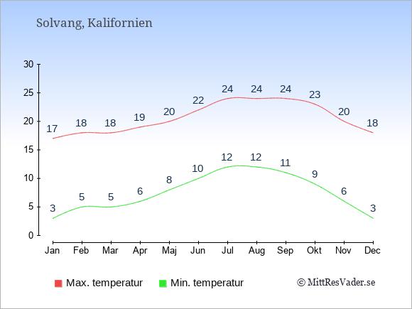 Genomsnittliga temperaturer i Solvang -natt och dag: Januari 3;17. Februari 5;18. Mars 5;18. April 6;19. Maj 8;20. Juni 10;22. Juli 12;24. Augusti 12;24. September 11;24. Oktober 9;23. November 6;20. December 3;18.