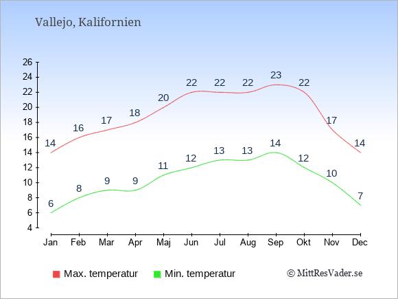 Genomsnittliga temperaturer i Vallejo -natt och dag: Januari 6;14. Februari 8;16. Mars 9;17. April 9;18. Maj 11;20. Juni 12;22. Juli 13;22. Augusti 13;22. September 14;23. Oktober 12;22. November 10;17. December 7;14.