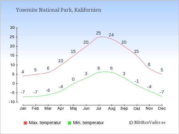 Genomsnittliga temperaturer i Yosemite National Park -natt och dag: Januari -7;4. Februari -7;5. Mars -6;6. April -4;10. Maj 0;15. Juni 3;20. Juli 6;25. Augusti 6;24. September 3;20. Oktober -1;15. November -4;8. December -7;5.