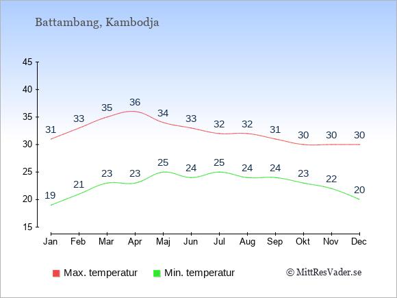 Genomsnittliga temperaturer i Battambang -natt och dag: Januari 19;31. Februari 21;33. Mars 23;35. April 23;36. Maj 25;34. Juni 24;33. Juli 25;32. Augusti 24;32. September 24;31. Oktober 23;30. November 22;30. December 20;30.