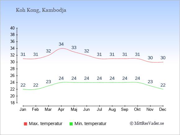 Genomsnittliga temperaturer på Koh Kong -natt och dag: Januari 22;31. Februari 22;31. Mars 23;32. April 24;34. Maj 24;33. Juni 24;32. Juli 24;31. Augusti 24;31. September 24;31. Oktober 24;31. November 23;30. December 22;30.