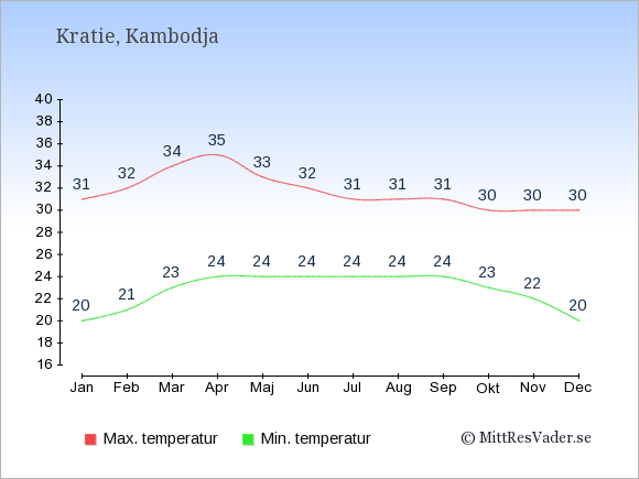Genomsnittliga temperaturer i Kratie -natt och dag: Januari 20;31. Februari 21;32. Mars 23;34. April 24;35. Maj 24;33. Juni 24;32. Juli 24;31. Augusti 24;31. September 24;31. Oktober 23;30. November 22;30. December 20;30.