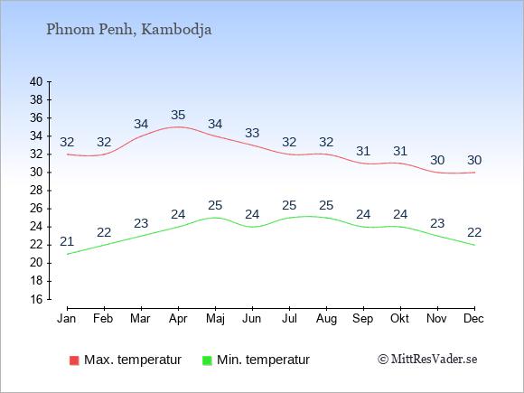 Genomsnittliga temperaturer i Phnom Penh -natt och dag: Januari 21;32. Februari 22;32. Mars 23;34. April 24;35. Maj 25;34. Juni 24;33. Juli 25;32. Augusti 25;32. September 24;31. Oktober 24;31. November 23;30. December 22;30.