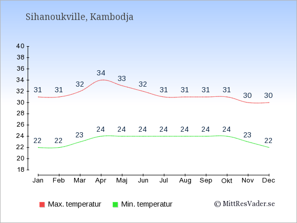 Genomsnittliga temperaturer i Sihanoukville -natt och dag: Januari 22;31. Februari 22;31. Mars 23;32. April 24;34. Maj 24;33. Juni 24;32. Juli 24;31. Augusti 24;31. September 24;31. Oktober 24;31. November 23;30. December 22;30.