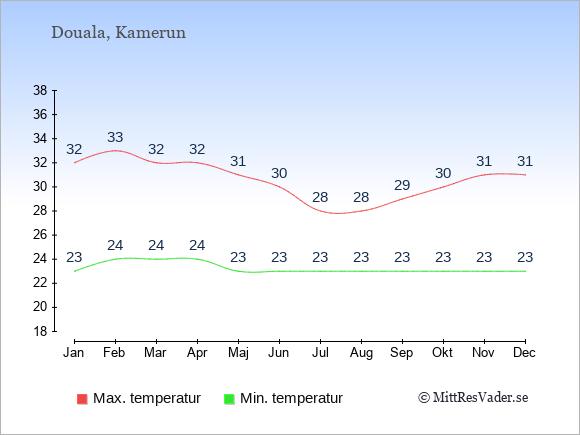 Genomsnittliga temperaturer i Douala -natt och dag: Januari 23;32. Februari 24;33. Mars 24;32. April 24;32. Maj 23;31. Juni 23;30. Juli 23;28. Augusti 23;28. September 23;29. Oktober 23;30. November 23;31. December 23;31.