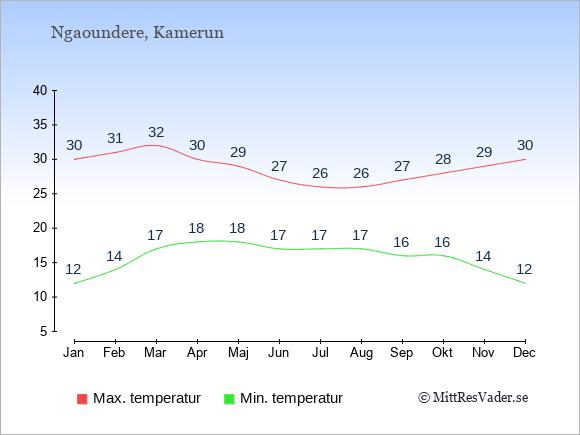 Genomsnittliga temperaturer i Ngaoundere -natt och dag: Januari 12;30. Februari 14;31. Mars 17;32. April 18;30. Maj 18;29. Juni 17;27. Juli 17;26. Augusti 17;26. September 16;27. Oktober 16;28. November 14;29. December 12;30.