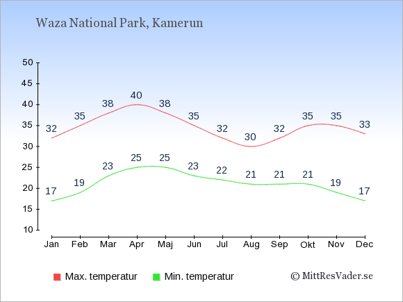 Genomsnittliga temperaturer i Waza National Park -natt och dag: Januari 17;32. Februari 19;35. Mars 23;38. April 25;40. Maj 25;38. Juni 23;35. Juli 22;32. Augusti 21;30. September 21;32. Oktober 21;35. November 19;35. December 17;33.
