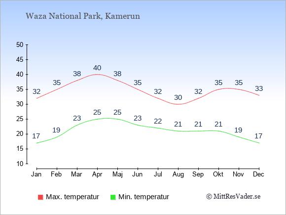Genomsnittliga temperaturer i Waza National Park -natt och dag: Januari 17;32. Februari 19;35. Mars 23;38. April 25;40. Maj 25;38. Juni 23;35. Juli 22;32. Augusti 21;30. September 21;32. Oktober 21;35. November 19;35. December 17;33.