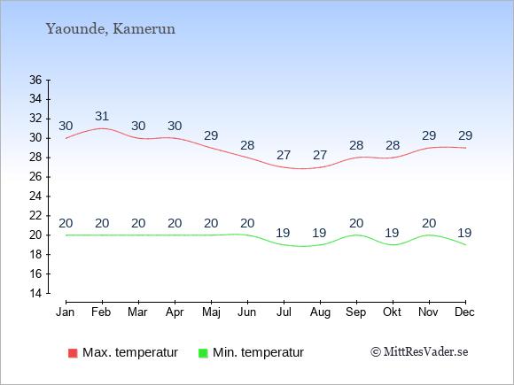 Genomsnittliga temperaturer i Yaounde -natt och dag: Januari 20;30. Februari 20;31. Mars 20;30. April 20;30. Maj 20;29. Juni 20;28. Juli 19;27. Augusti 19;27. September 20;28. Oktober 19;28. November 20;29. December 19;29.