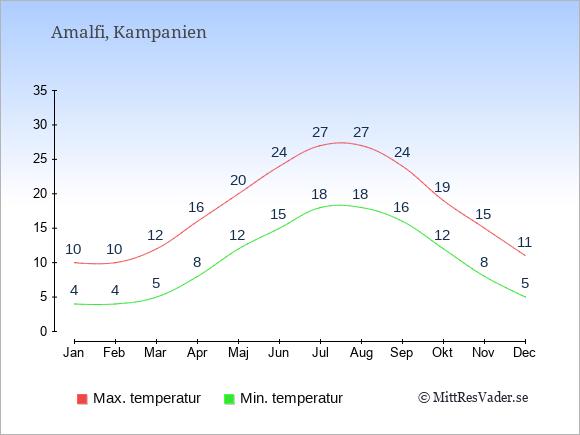 Genomsnittliga temperaturer i Amalfi -natt och dag: Januari 4;10. Februari 4;10. Mars 5;12. April 8;16. Maj 12;20. Juni 15;24. Juli 18;27. Augusti 18;27. September 16;24. Oktober 12;19. November 8;15. December 5;11.
