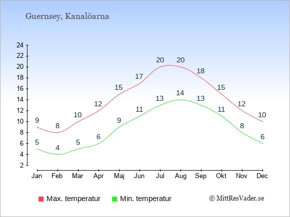 Genomsnittliga temperaturer på Kanalöarna -natt och dag: Januari 5;9. Februari 4;8. Mars 5;10. April 6;12. Maj 9;15. Juni 11;17. Juli 13;20. Augusti 14;20. September 13;18. Oktober 11;15. November 8;12. December 6;10.
