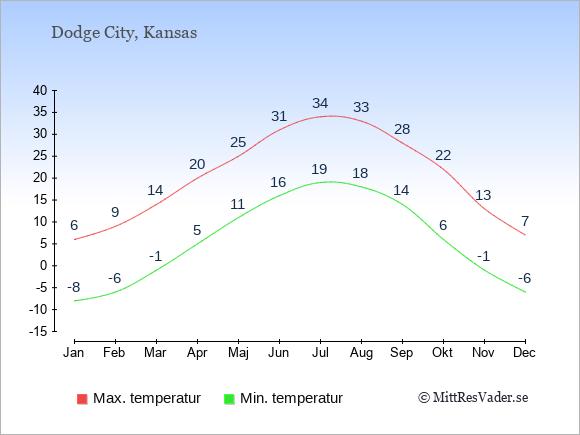 Genomsnittliga temperaturer i Dodge City -natt och dag: Januari -8;6. Februari -6;9. Mars -1;14. April 5;20. Maj 11;25. Juni 16;31. Juli 19;34. Augusti 18;33. September 14;28. Oktober 6;22. November -1;13. December -6;7.