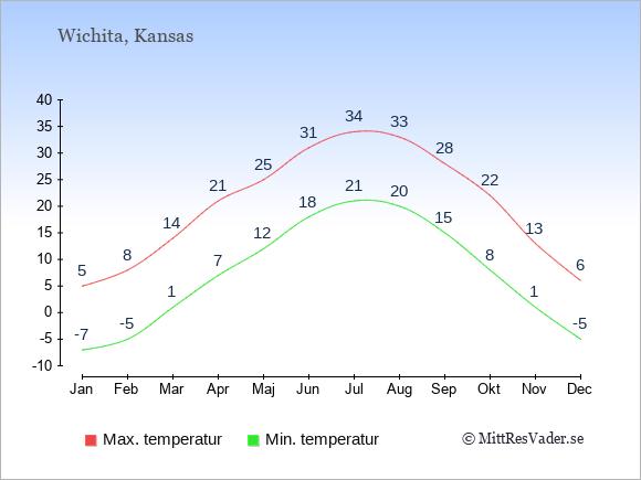 Genomsnittliga temperaturer i Wichita -natt och dag: Januari -7;5. Februari -5;8. Mars 1;14. April 7;21. Maj 12;25. Juni 18;31. Juli 21;34. Augusti 20;33. September 15;28. Oktober 8;22. November 1;13. December -5;6.
