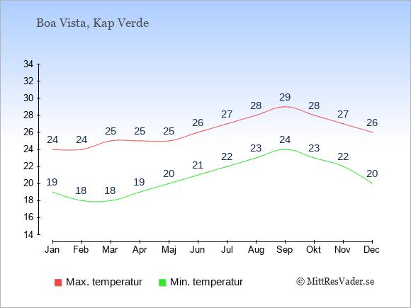 Genomsnittliga temperaturer på Boa Vista -natt och dag: Januari 19;24. Februari 18;24. Mars 18;25. April 19;25. Maj 20;25. Juni 21;26. Juli 22;27. Augusti 23;28. September 24;29. Oktober 23;28. November 22;27. December 20;26.