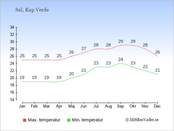 Genomsnittliga temperaturer på Sal -natt och dag: Januari 19;25. Februari 19;25. Mars 19;25. April 19;25. Maj 20;26. Juni 21;27. Juli 23;28. Augusti 23;28. September 24;29. Oktober 23;29. November 22;28. December 21;26.