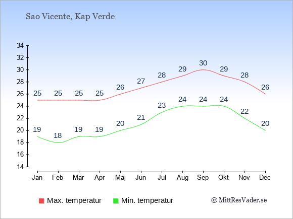 Genomsnittliga temperaturer på Sao Vicente -natt och dag: Januari 19;25. Februari 18;25. Mars 19;25. April 19;25. Maj 20;26. Juni 21;27. Juli 23;28. Augusti 24;29. September 24;30. Oktober 24;29. November 22;28. December 20;26.