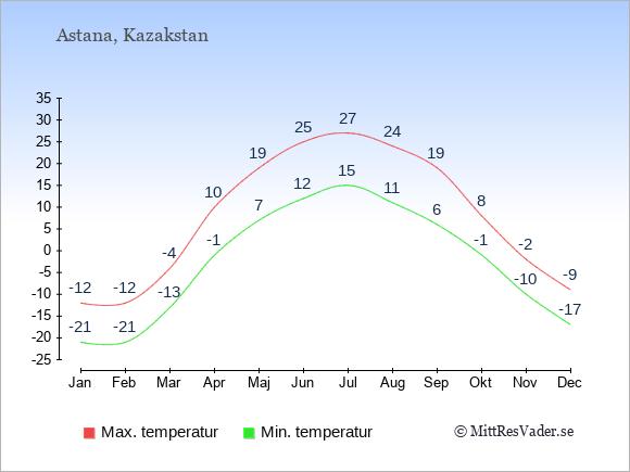 Genomsnittliga temperaturer i Kazakstan -natt och dag: Januari -21;-12. Februari -21;-12. Mars -13;-4. April -1;10. Maj 7;19. Juni 12;25. Juli 15;27. Augusti 11;24. September 6;19. Oktober -1;8. November -10;-2. December -17;-9.